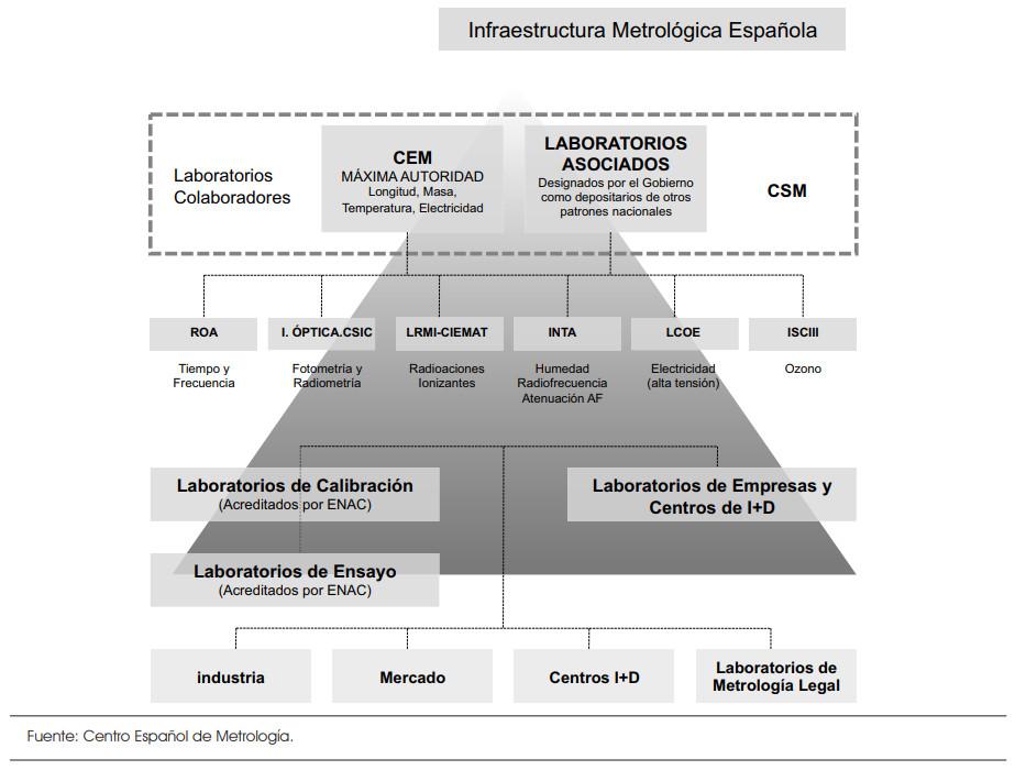 Infraestructura metrológica en España
