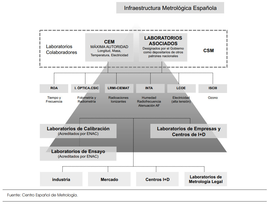 Metrological infrastructure in Spain